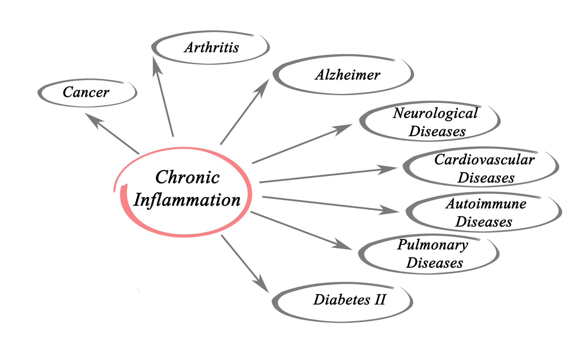 Chronic Inflammation can cause myriad of health complications.